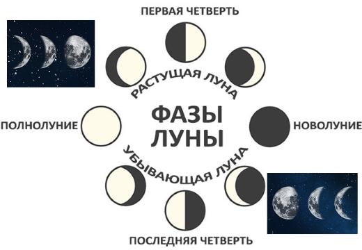 фазы луны названия